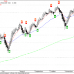 NMA Sell Signal in Nifty daily chart