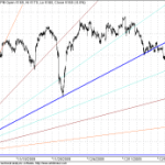 GANN Shorter term Update