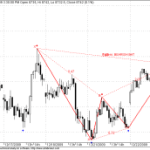 Bearish BAT Pattern in Bank Nifty Futures