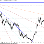 Larsen and Tubro makes quicker retracement below GANN Support