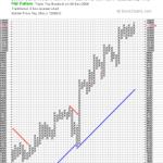 Triple Top Breakout in Dow Jones