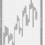 Hang Seng Gets Bearish in P&F charts