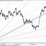 GANN Shorter term Supports and Nifty Trend Update