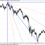 Dow Jones Long term Gann Charts