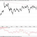 Reliance Breakout Above Rs1090