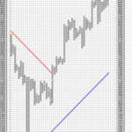 Ascending Triple Top Breakout in Nifty : P&F Charts