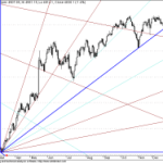 Long and Short term GANN FAN Charts for Nifty