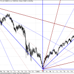 Observation with GANN and DowJones