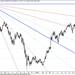 Nifty Long Term GANN Resistance and GANN Gallery