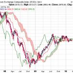 Chinese Indices Still below Ichimoku Clouds