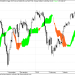 Nifty nears the cloud Supports too
