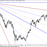 Nifty nears the next long term GANN Resistance point