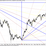 Nifty Again Nearing the long term GANN resistance point