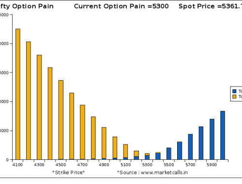 Option Pain Charts for Nifty
