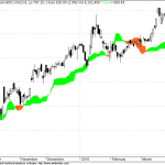 Recent Ichimoku Signals in Nifty 50 Stocks