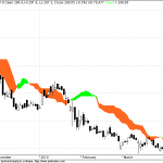 Tatacomm : Short term Investing
