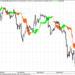 Ichimoku Hourly Supports for Nifty at 5064