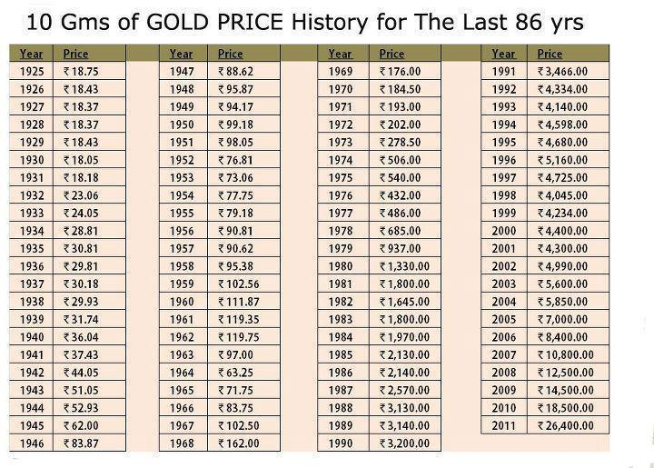 30 Years Of Gold  U2013 Chart For The Day