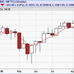 Nifty attempts to close below Weekly 5 EMA
