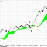 Nifty daily ichimoku chart update