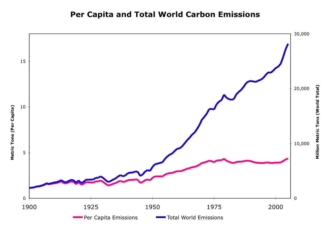 Climate Change Indicators: U.S. and Global Temperature