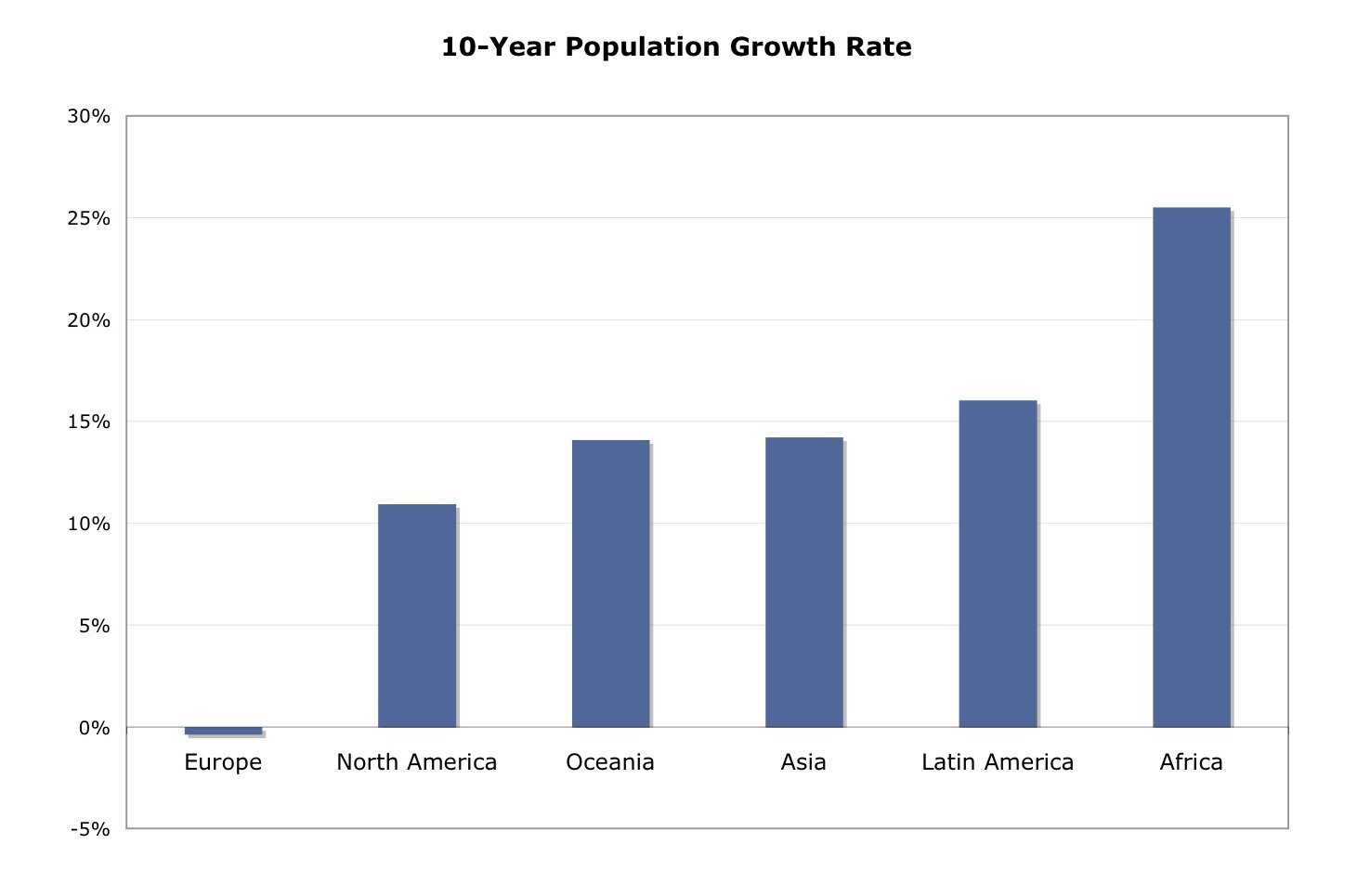 Asian Population Growth Rate-9085