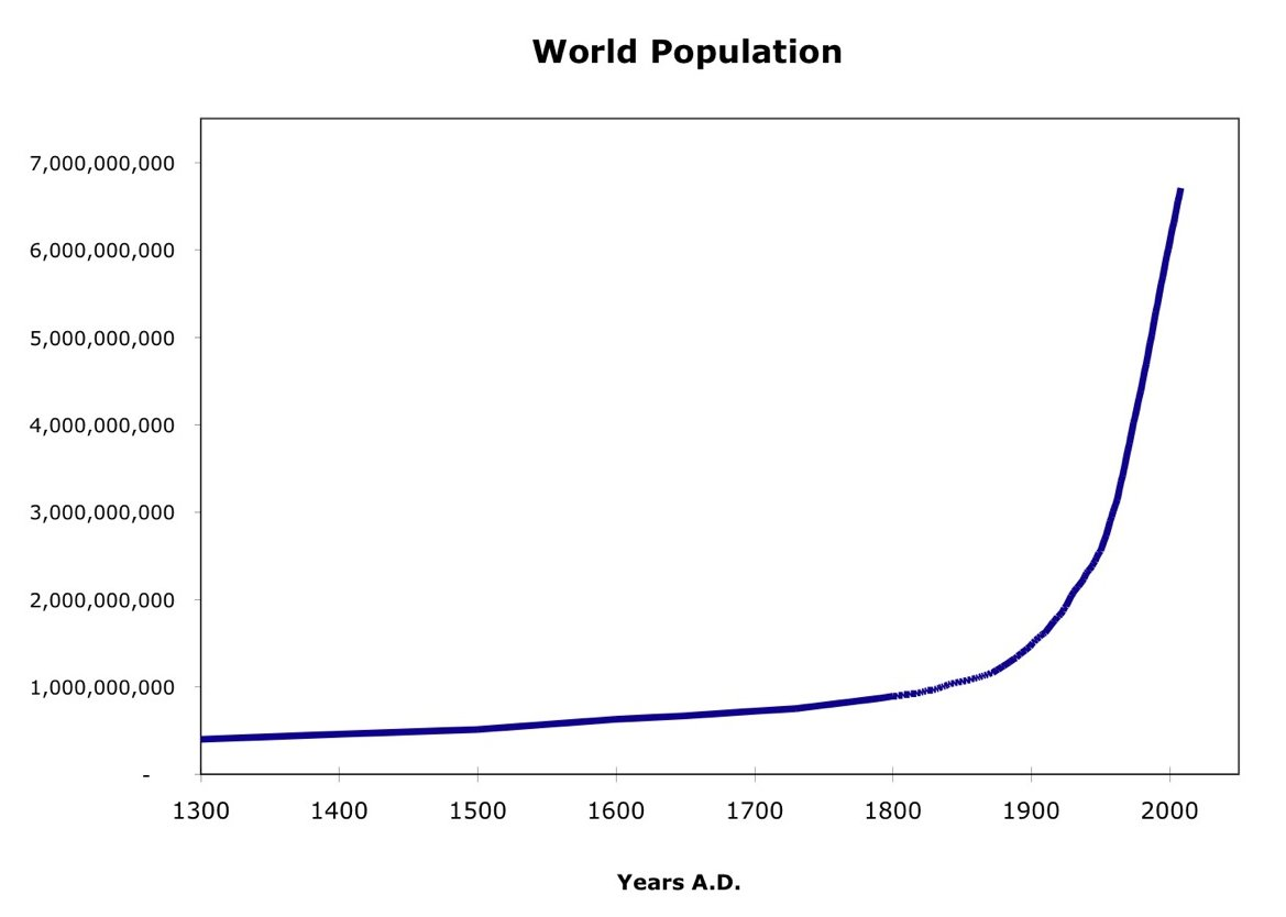 population explosion Population explosion news find breaking news, commentary, and archival information about population explosion from the latimes.