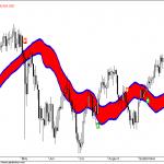 Will Dow Jones Break 11000?