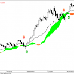 Nifty Daily Cloud Charts update