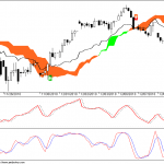 Nifty futures Hourly charts for 13 Dec 2010