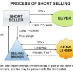 Short Selling Explained in Simple terms