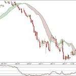 Nifty Hourly charts for 19 Jan 2010 Trading