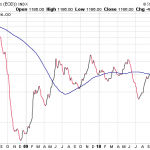 Baltic Dry Index : What kind of leading indicator it is?
