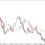 Bank Nifty 90 min Charts for 21 Feb 2011