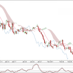 Nifty 90 min Charts for 10 Feb 2011