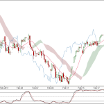 Nifty 90 min Charts for 21 Feb 2011