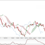 Nifty and BankNifty 90 min charts update for 28 Feb 2011