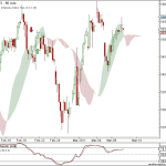 Nifty and BankNifty 90 min charts update for 9th Mar 2011