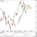 Nifty and Bank Nifty 90 min charts for 8th June 2011 Trading
