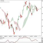 Nifty and Bank Nifty 90 min charts for 9th June 2011 Trading