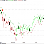 Nifty SDA2 Trend Trading Update for EOD timeframe