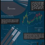 Anatomy of the Forex Market – Infographic