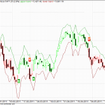 Nifty EOD SDA2 trend trading charts