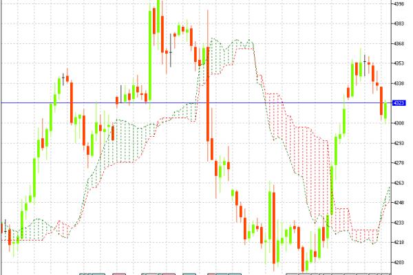 MCX Crude Oil Hourly Chart