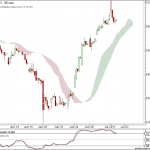 Nifty and Bank Nifty 90 min Ichimoku charts for 4th July 2011 Trading