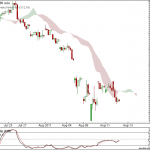Nifty and Bank Nifty 90 min charts for 16th August 2011 Trading