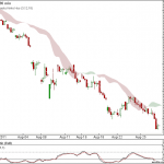 Nifty and Bank Nifty 90 min Ichimoku charts are in prolong sell mode