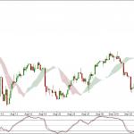 Dow Jones Technical Analysis on 90 min charts