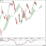 Nifty and Bank Nifty 90 min charts