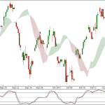 Nifty and Bank Nifty 90 min charts for 18 Oct Trading